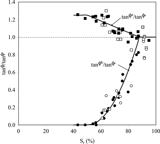Values for ϕa and ϕb related to degree of saturation for two tropical soils: filled symbols, Kiunyu Gravel (Toll 1990); open symbols, Jurong soil (Toll & Ong 2003).