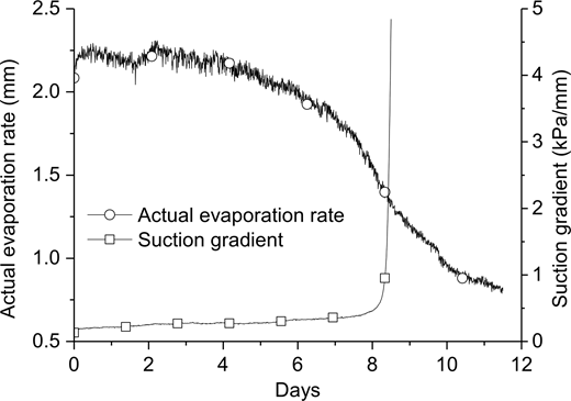 Evolution of actual evaporation rate and suction gradient between soil surface and 77mm depth during an evaporation experiment on Fontainebleau sand (Song et al. 2013).