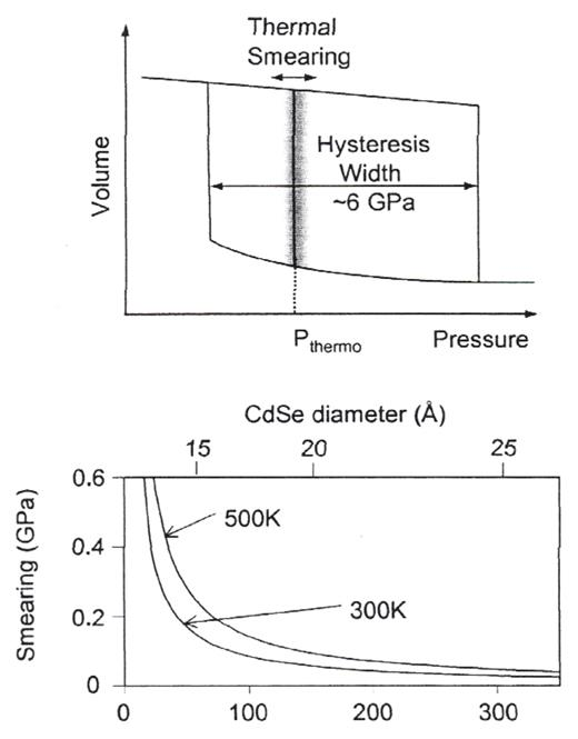 Nanocrystals as model systems for pressure induced structural phase schematic showing a hysteresis loop for the cdse nanocrystals with the smearing of the thermodynamic transition fandeluxe Images