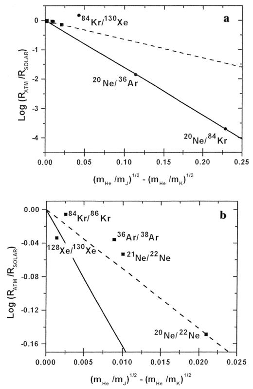 Origin of noble gases in the terrestrial planets reviews in a rayleigh distillation of initially solar noble gases in the nebula with the fandeluxe Choice Image