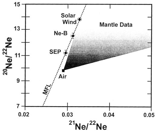 Origin of noble gases in the terrestrial planets reviews in the ne isotope composition of terrestrial reservoirs compared to ne from solar wind solar fandeluxe Choice Image