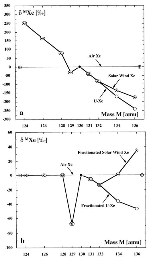 Origin of noble gases in the terrestrial planets reviews in a relationships of unfractionated sw2 xe and u xe to terrestrial atmospheric fandeluxe Choice Image