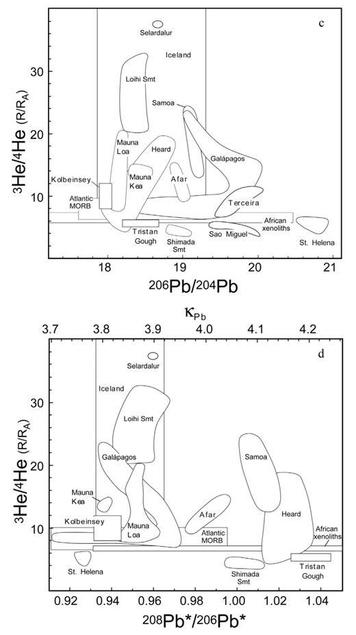 Noble Gas Isotope Geochemistry Of Mid Ocean Ridge And Ocean Island