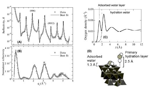 X ray reflectivity as a probe of mineral fluid interfaces a user a specular reflectivity of the muscovite water interface and b fandeluxe Images