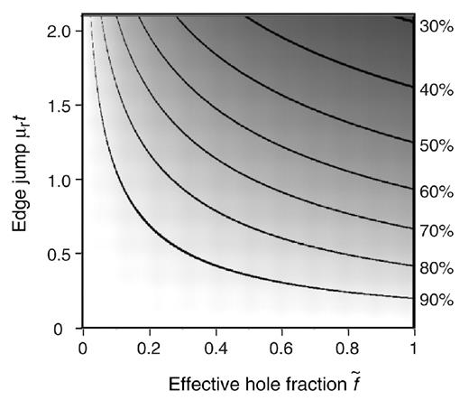 Quantitative speciation of heavy metals in soils and sediments by reduction of the exafs amplitude as a function of the samples hole fraction and the absorption fandeluxe Images