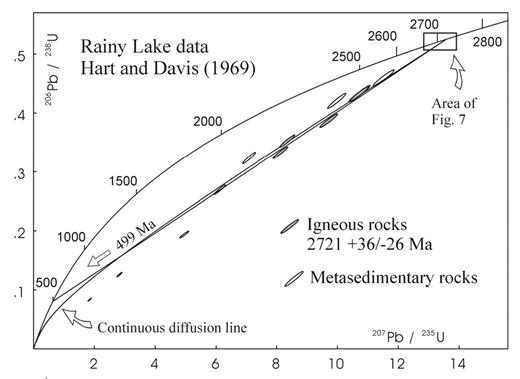 Historical development of zircon geochronology reviews in u pb concordia diagram showing episodic and continuous diffusion tilton 1960 pb loss fandeluxe Image collections