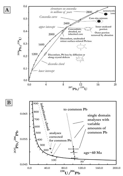 Zircon U Th Pb Geochronology By Isotope Dilution Thermal