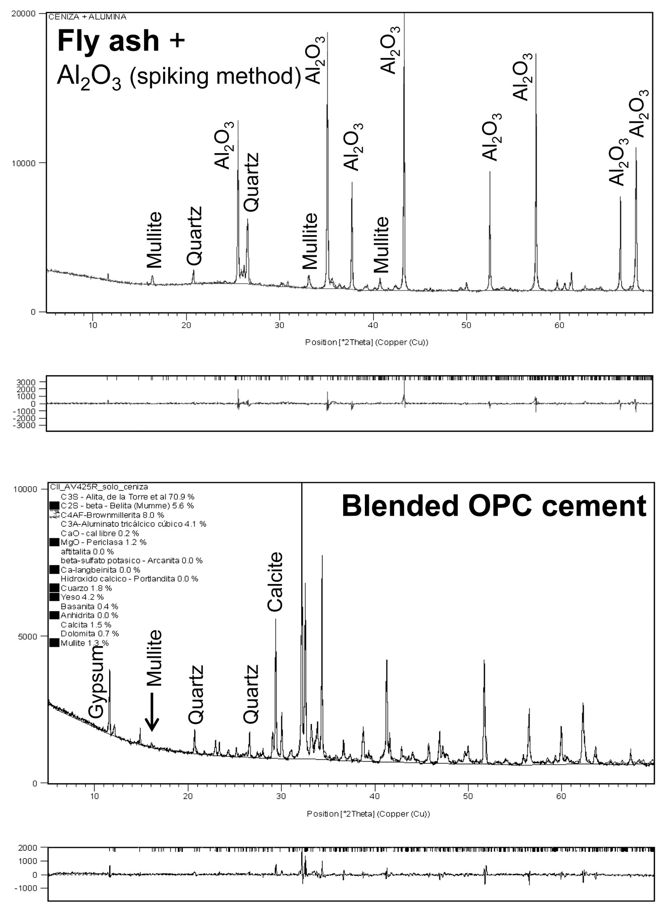Rietveld quantitative phase analysis of opc clinkers cements and view largedownload slide fandeluxe Gallery