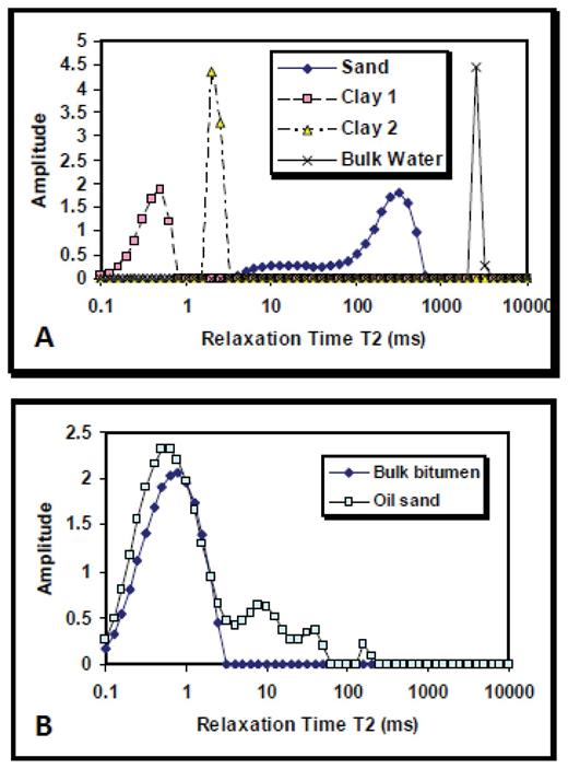 (A) Low-field NMR spectra of water in sand and clay. (B) Low-field NMR spectra of oil sand compared to bulk bitumen. [Reproduced from Bryan et al. 2013, Heavy oil reservoir characterization using low field NMR. AAPG Search and Discovery Article #90170; AAPG©2013, reprinted by permission of the AAPG whose permission is required for further use.]