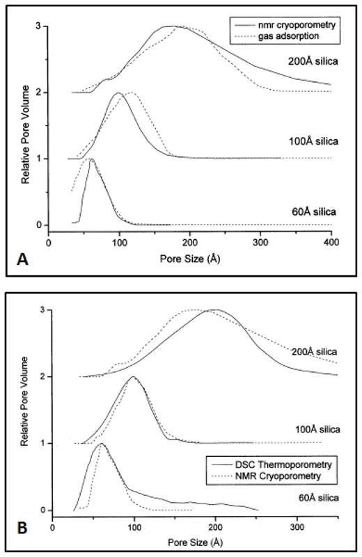 Comparison between pore size distributions generated by (A) NMR cryoporometry and gas adsorption and (B) NMR cryoporometry and DSC thermoporometry, using naphthalene as the probe. [Reproduced from Strange JH, Mitchell J, Webber JBW (2003) Pore surface exploration by NMR. Magnetic Resonance Imaging, Vol. 21, p. 221–226 with permission from Magnetic Resonance Imaging.]