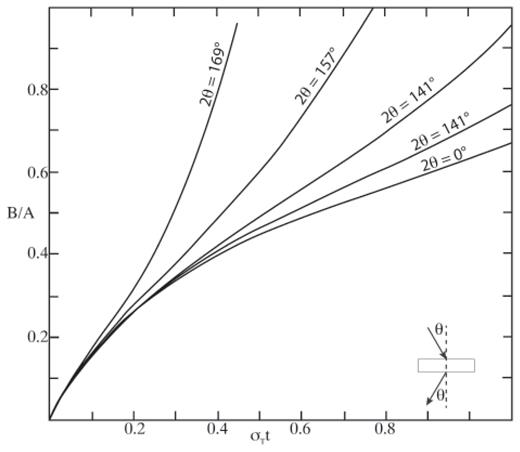 Modeled multiple scattering. Ratio of second scattering event B to initial scattering event A as a function of scattering cross section times thickness. For most SANS experiments on geologic materials the value of θ is at or near zero degrees. [Redrawn after Vineyard GH (1954) Multiple Scattering of Neutrons. Physical Review, Vol. 96, 93–98 Used with permission of the American Physical Society.]
