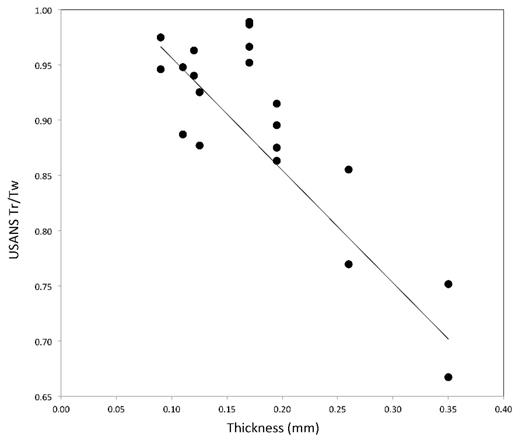 USANS transmission data given as the ratio of the rocking curve and wide transmissions for a series of clay and carbonate-rich samples from the Eagleford Shale. Tx. While there is significant scatter it is apparent that transmissions reach values near 0.9 at thicknesses near 150 mm (Anovitz, unpublished)