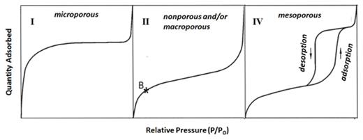Typical N2 isotherm shapes exhibited by microporous material (Type I, left panel), non-porous and macroporous material (Type II, center panel) and mesoporous material (Type IV, right panel).
