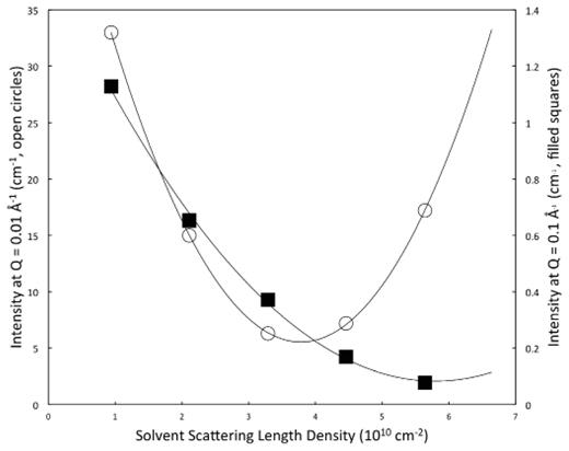 Intensity as a function of scattering length density for activated carbons synthesized from paper mill sludge. Data at Q = 0.01 has a minimum at sld − 3.774 × 1010 cm−2, similar to ZnCl2, ZnO or metallic Zn. Data at Q = 0.1 has a minimum at 5.92 × 1010 cm−2, comparable to amorphous carbon. Replotted after Littrell et al. (2002).