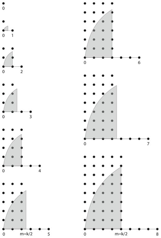 As shown by Berryman (1988): the lattice-commensurate triangles used by the modified algorithm for k < 8. The Monte Carlo integration scheme he suggests chooses triangles whose third vertex lies somewhere in one of the shaded regions. These vertices are surrounded by lattice points with known values, directly for k even and/or by symmetry around m = [k/2] for k odd. (Redrafted after Berryman JG (1988) Interpolating and integrating 3-point correlation-functions on a lattice. Journal of Computational Physics, Vol. 75, p. 86–102, used with permission from Elsevier).