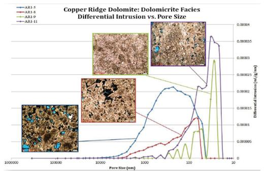 Differential intrusion vs pore size of the four samples from the Dolomicrite Facies of the Copper Ridge Dolomite, Ohio. This graph reflects the amount of pore space for a given pore size diameter. The higher spikes indicate the pore sizes that contribute the most to the overall porosity. Thin section photos at 4× for each sample show the type of porosity reflected by the graph.