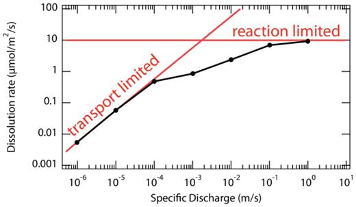 Dissolution rate of calcite as a function of specific discharge (velocity). As the solution moves through the porous medium more quickly, transport of the fluid plays more of a role in determining the rate of reaction, but there is a broad range of flow velocities where the rate is transport limited in some pores, but limited by reaction kinetics in others. Adapted from Molins et al. (2012).