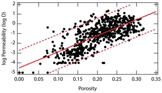 Log permeability as a function of porosity in two different formations across a potential CO2 sequestration reservoir. Data from Gibson-Poole et al. (2008) for a single rock formation. Trendline is a best fit for log permeability as a function of porosity, dashed lines are the 95% prediction interval. The prediction intervals span more than three orders of magnitude in permeability.