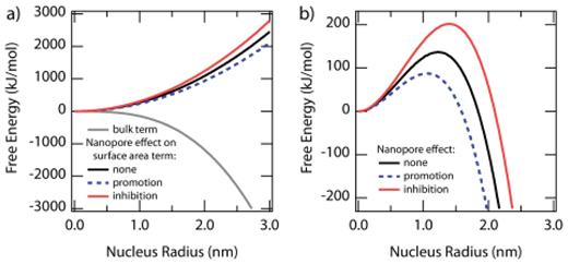 Classical nucleation theory, and potential effects of nanopores. a) For a growing nucleus, there are two energetic terms that determine its stability, a negative term from the bulk phase that grows with the cube of the radius and a positive surface area term that grows with the square of the radius. A nucleus growing in a nanopore will have its surface energy changed by the presence of the nanopore. b) The sum of the two terms in a), which determine the overall stability of the nucleus. The critical radius is determined by the position of the peak. If the presence of a pore increases the surface energy of the nucleus by increasing its interfacial energy, it will create a larger critical radius than in open solution. If a pore lowers the total surface energy, it will facilitate precipitation by creating a smaller critical radius, or alternately a lower supersaturation necessary for growth.