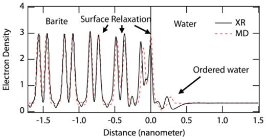 Atomic-scale electron density as a function of distance from a barite {001} mineral–water interface. Barite (negative numbers in x-axis) shows surface relaxation on the order of three monolayers. Water (positive numbers in x-axis) shows one or more ordered water peaks. Black line is X-ray Reflectivity (from Fenter et al., 2001), dashed line is from Molecular Dynamics (Stack and Rustad 2007). A 5% lattice mismatch has been corrected in the MD data. MD data has been broadened and weighted to atomic number courtesy of Sang Soo Lee (see acknowledgements).