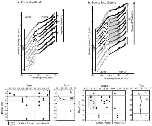 log (I × Q4) versus log Q (i.e., Porod) plots for Costa Rica basaltic andesite (a) and Puerto Rico quartz diorite (b). Porod plots are stacked so that distance from parent (P) increases upward into the rind (R) or saprolite (S) for (a) basaltic andesite and (b) quartz diorite, respectively. The reaction front is labeled RF for the basalt and RZ for rindlet zone in the quartz diorite. Data fit with a surface fractal are shown in black squares and data fit with a mass fractal are shown as grey squares on the Porod plots. In the lower graphs, the slope of the high-Q data (plotted as squares) and low-Q data (plotted as circles) indicate the mass and surface fractal behaviors of the pore networks as a function of depth and weathering progress. Note that in (b) a new set of features is indicated by the region of shallow slope (hatched) in the RZ, plotted as open squares on the graph. This region is attributed to scattering from smooth surfaces on micro-cracks that develop during weathering. Portions of scattering curves that are non-linear (not fit to fractal model) are shown in open squares. τCa values plotted versus depth for each of the systems show depletion of Ca through plagioclase dissolution across the weathering front in the basalt, but little depletion of Ca in the quartz diorite.