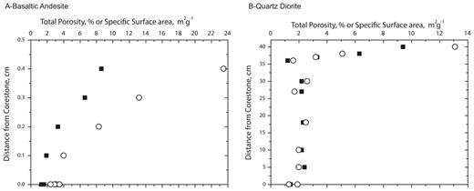 Plots showing the variation in total porosity (closed squares) and specific surface area (open circles) for sample locations within the plagioclase reaction front in the weathering basaltic andesite (A) and quartz diorite (B) shown in Figure 6. In each case, 0 represents the interface between weathered and unweathered material, and weathering intensity increases as distance increases. Between 6 and 37 cm in (B), the rock has spheroidally fractured into centimeter-thick rindlets. Total porosity and specific surface area were calculated using PRINSAS (Hinde 2004). The surface area does not include contributions from pores with radius larger than ~30 mm. [Used by permission of Elsevier from Navarre-Sitchler AK, Cole D, Rother G, Jin L, Buss HL, Brantley SL (2013) Porosity and surface area evolution during weathering of two igneous rocks. Geochimica et Cosmochimica Acta, Vol. 109, Fig. 5, p. 408.]