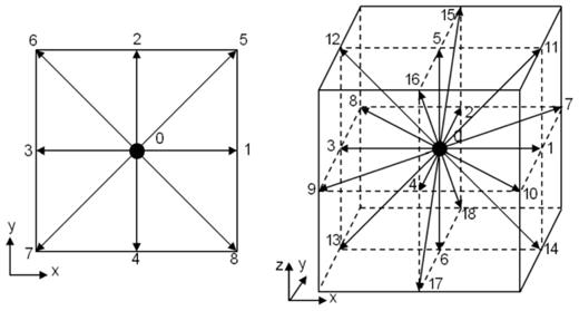 Schematics of the D2Q9 (left) and D3Q19 (right) models. The lattice velocities are indicated by arrows starting from the square/cube center. Note there is a zero lattice velocity e0 = 0 in both the models.