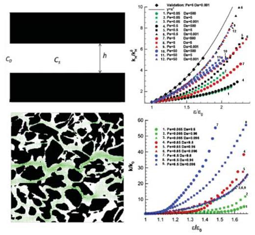 Two different porous medium structures (left) and corresponding permeability-porosity relationships (right) [Used by permission of Elsevier, from Kang Q, Chen L, Valocchi AJ, Viswanathan HS (2014) Pore-scale study of dissolution-induced changes in permeability and porosity of porous media. Journal of Hydrology, Vol. 517, Figures 1–4, p. 1051–1052].