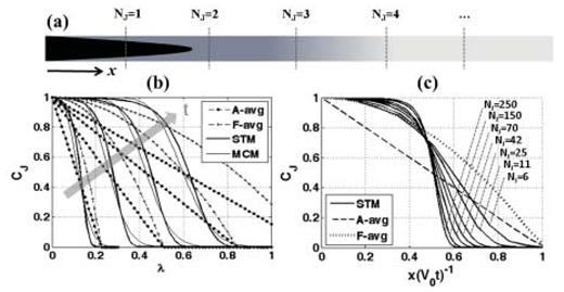 (a) Schematic of a circular tube under pure advection (constant inlet concentration), divided into segments along the dashed lines. (b) Concentration profiles (at different times) along the duct, including: true cross-sectional average (dashed-dotted line), true flux-averaged (dashed-plus line), simulated STM (thick solid line), and simulated MCM (thin solid line). Arrow of time annotated, and λ is x-normalized against the length of 50 segments. (c) Convergence of STM profiles towards a normal distribution, with an increase in the number of tube segments traveled (annotated by NJ). x is normalized by the distance travelled by the (tube) centerline velocity (=V0t ) [Used by permission of author, from Mehmani (2014), Modeling of single-phase flow and solute transport across scales, PhD dissertation, University of Texas at Austin, Fig. 4.12].