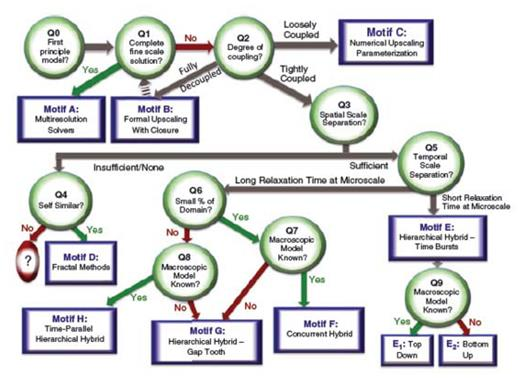 Flowchart of the multiscale analysis platform (MAP) [Used by permission of John Wiley and Sons, from Scheibe TD, Murphy EM, Chen X, Rice AK, Carroll KC, Palmer BJ, Tartakovsky AM, Battiato I, Wood BD (2015), An analysis platform for multiscale hydrogeologic modeling with emphasis on hybrid multiscale methods, Groundwater, Vol. 53, p. 38–56, Fig. 3. © National Ground Water Association].