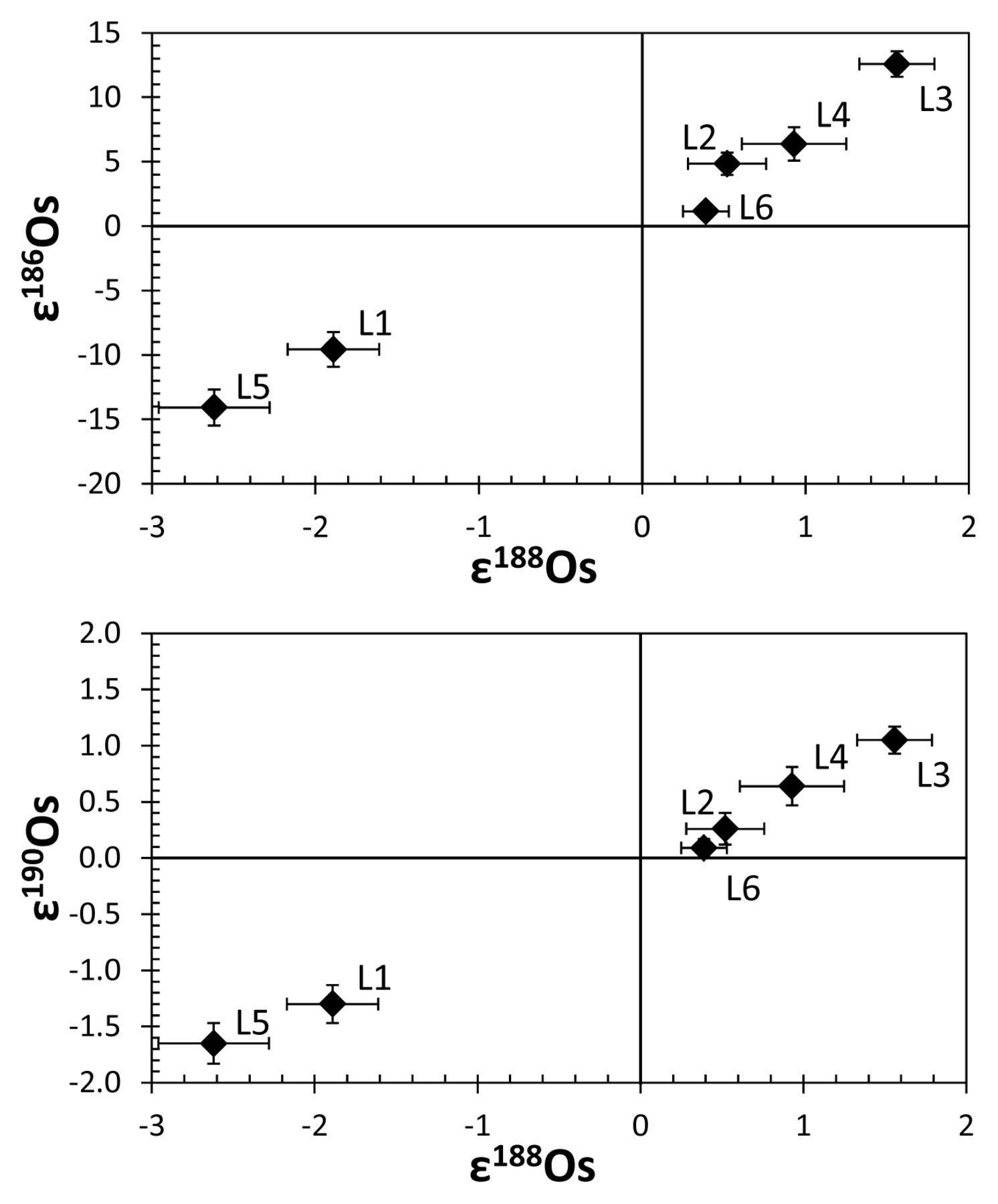 Nucleosynthetic Isotope Variations Of Siderophile And Chalcophile