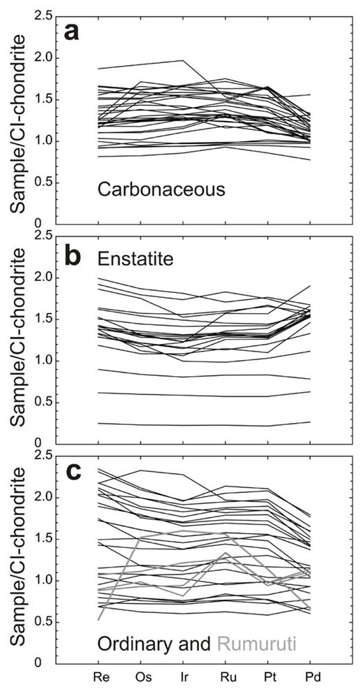 CI-chondrite normalized plots of (a) Carbonaceous, (b) Enstatite and (c) Ordinary and Rumuruti chondrites. Rumuruti chondrites are sufficiently different from all other classes of chondrite, that they have been suggested to represent a new class (e.g., Brearley and Jones 1998). Data from Horan et al. (2003), Brandon et al. (2005a), Fischer-Gödde et al. (2010) and van Acken et al. (2011) and CI-chondrite normalization to Orgueil is provided in Table 3.