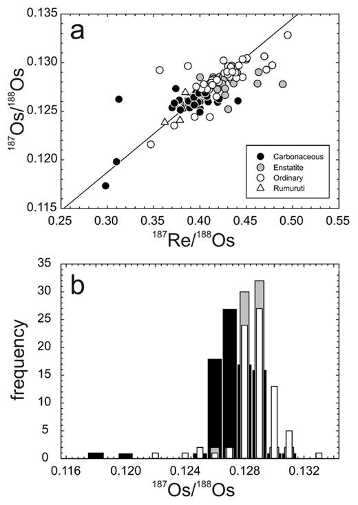 Plots of (a) 187Re/188Os versus 187Os/188Os and (b) 187Os/188Os versus frequency for carbonaceous, enstatite, ordinary and rumuruti chondrites. Shown in (a) is a 4568 Ma primordial isochron using IIIAB iron meteorite data from Smoliar et al. (1996). Bar colors in (b) correspond to symbol colors in (a). Measured 187Os/188Os for carbonaceous chondrites averages 0.1262 ± 0.0005 (excluding Karoonda), and ordinary and enstatite chondrites average 0.1284 ± 0.0020 and 0.1280 ± 0.0008, respectively (1σ standard deviations). Data are from Walker et al. (2002), Fischer-Gödde et al. (2010) and Brandon et al. (2005a).