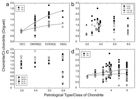 Plots of normalized HSE abundances versus petrological type in each class of chondrite (a), (b), and (c) and for all chondrites solely as a function of petrological type (d). Lines in (a) and (d) are linear regressions of the HSE data plotted. Data are from Horan et al. (2003), Brandon et al. (2005a), and Fischer-Gödde et al. (2010). Petrological type/grade defined in Table 4.
