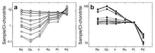 CI-chondrite normalized abundances of the HSE for (a) IVA and (b) IVB iron meteorites. For both IVA and IVB irons, Ni contents generally increase with decreasing Re, Os, Ir, and Ru. Note differences in scale. Data from Walker et al. (2008) and McCoy et al. (2011).