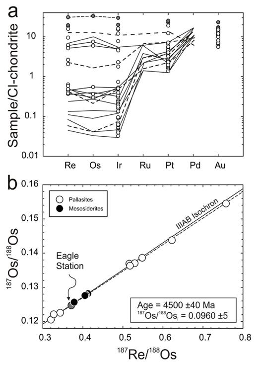 The stony-iron meteorites. (a) CI-chondrite normalized HSE abundances for pallasites from Wasson and Choi (2003; unfilled circles) and Lee et al. (2006; lines) and (b) 187Re/188Os versus 187Os/188Os for pallasites and mesosiderites from Shen et al. (1998) and Chen et al. (2002). Shown in (b) is the IIIAB isochron (solid line, from Smoliar et al. 1996) and the best-fit slope for pallasites (dashed line) from Chen et al. (2002), along with calculated age and initial Os isotope composition. Dashed lines and gray symbols in (a) denote Eagle-Station, or anomalous metal pallasites (please refer to text).