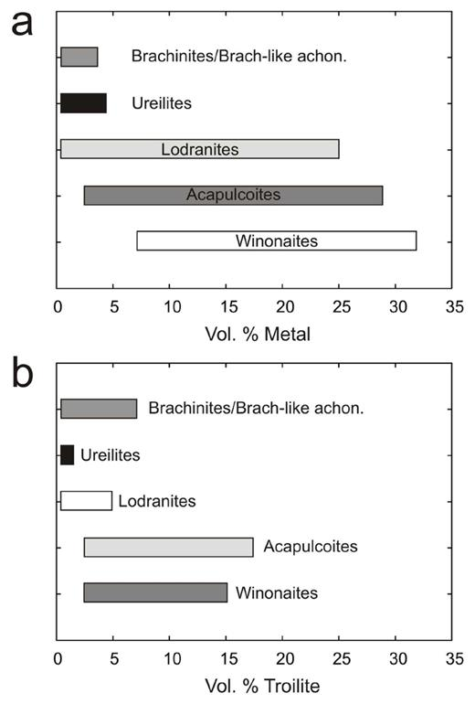 Metal and sulfide loss in some dominantly silicate-bearing partially-melted achondrite meteorites as a function of increasing degrees of partial melting. The effect of increased partial melting led to the generation of efficient metal melt networks and the segregation of metal and sulfide from silicate. Winonaites can be interpreted as metamorphosed meteorites with chondritic bulk compositions (no partial melting) and brachinites represent residues after approximately 13 to 30% partial melting. (a) is modified from Day (2015). Sources of data: Nehru et al. (1983); Warren and Kallemeyn 1989; Takeda et al. (19940; Papike et al. (1995); McCoy et al. (1996); Mittlefehldt et al. (1998, 2003); Goodrich et al. (2011) and references therein.