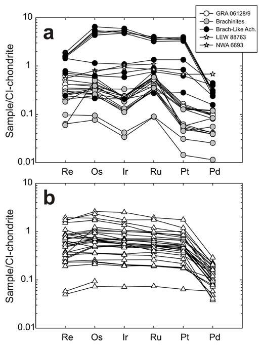 CI-chondrite normalized HSE abundances for (a) GRA 06128/9, brachinites, brachinite-like achondrites, LEW 88676 and NWA 6693 and (b) for ureilites. Data from Rankenburg et al. (2008), Day et al. (2009, 2012a, 2015) and Warren et al. (2013).