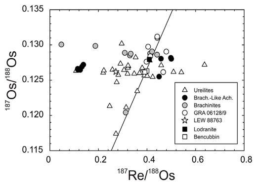 187Re/188Os versus 187Os/188Os diagram for primitive achondrites. Data from Shen et al. (1998), Walker et al. (2002), Rankenburg et al. (2008) and Day et al. (2009, 2012a, 2015b). Shown is the 4.568 Ga IIIAB iron isochron from Smoliar et al. (1996).