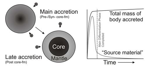 Schematic diagram illustrating the distinction between core-formation accretion and post-core formation accretion, also known as late accretion (or, in some cases, a 'late veneer' for Earth). During the main phase of accretion, in the first 1–2 Ma of Solar System history, as the total mass of the body is predicted to increase rapidly, metal–silicate equilibration is expected to draw-down the HSE into a metallic core. After the main differentiation phase has completed and core formation ceases, late accretion commences, with a proportionally smaller predicted fraction of 'source material' being contributed into the silicate crust and mantles of planetary bodies. In the most general sense, the amount of late accretion added to a differentiated planet will be a function of cessation of metal–silicate equilibration (the main differentiation phase).