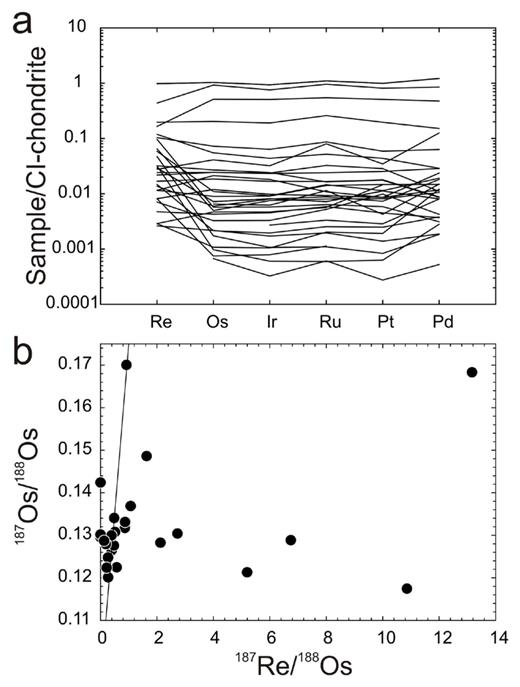 (a) CI-chondrite normalized HSE abundances and (b) 187Re/188Os versus 187Os/188Os for aubrite meteorites. Data from van Acken et al. (2012). Shown in (b) is the 4.568 Ga IIIAB iron isochron from Smoliar et al. (1996).
