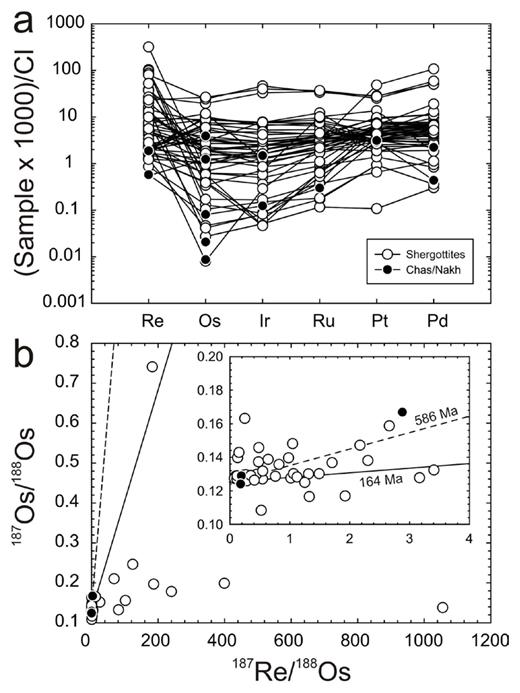 (a) CI-chondrite normalized HSE abundances and (b) 187Re/188Os versus 187Os/188Os for martian meteorites. Isochrons in (b) are at 586 Ma and 164 Ma, with the 164 Ma age originating from an errorchron age of 164 ±12 Ma (187Os/188Osi = 0.12516 ± 18; MSWD = 2.7) from EETA 79002 (Brandon et al. 2012). Data from Riches et al. (2011), Brandon et al. (2012), Dale et al. (2012) and Filiberto et al. (2012).