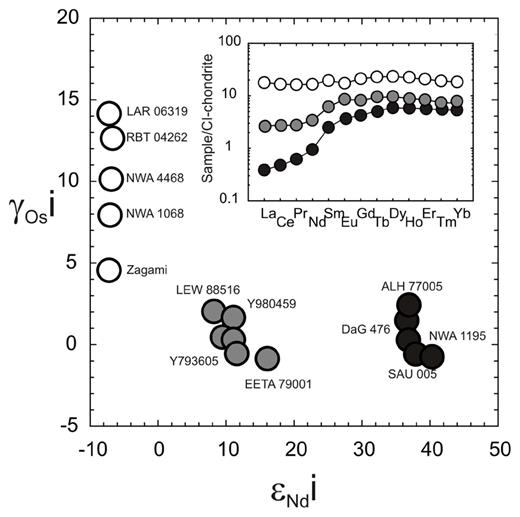 The ɛNdi versus γOsi for enriched (unfilled circles), intermediate (gray circles) and depleted (black circles) shergottites that have been screened for alteration. Inset figure shows examples of enriched, intermediate and depleted shergottite rare earth element abundances normalized to CI-chondrite. Sources for Os and Nd isotope data are given in Brandon et al. (2012).