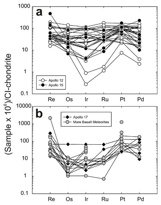 CI-chondrite normalized HSE abundances for (a) low titanium Apollo 12 and Apollo 15 mare basalts and (b) high titanium Apollo 17 mare basalts and mare basalt meteorites (LaPaz basalts, MIL 05035). Data from Day et al. (2007) and Day and Walker (2015).