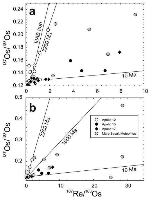 187Re/188Os versus 187Os/188Os diagrams for mare basalts showing 187Re/188Os from (a) 0-10 and (b) 0-35. Also shown are reference isochrons at 4.568 Ga (IIIAB Iron isochron from Smoliar et al. (1996)), 3200 Ma (the mean crystallization age of Apollo 12 mare basalts), 1000 Ma and 10 Ma. Data from Day et al. (2007) and Day and Walker (2015).