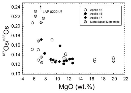 Whole-rock MgO content versus measured osmium isotopic compositions for mare basalts. Data from Day et al. (2007) and Day and Walker (2015).
