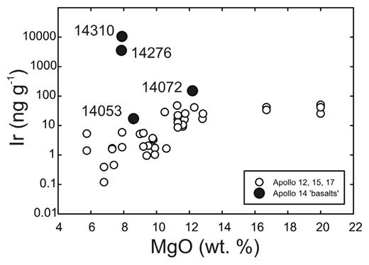 MgO versus Ir contents for Apollo 14 samples (from Morgan et al. 1972; Hughes et al. 1973; Ebihara et al. 1992) compared with Apollo 12, 15, and 17 mare basalts (from Day et al. 2007; Day and Walker 2015).