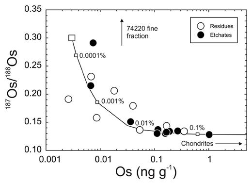 187Os/188Os versus Os concentration for lunar pyroclastic glass bead etchate and residue experiments. Curve shows mixing between a hypothetical indigenous green glass composition (0.003 ng.g−1 Os; 187Os/188Os = 0.3) and an average ordinary chondrite composition (580 ng.g−1; 187Os/188Os = 0.128). Percentages (by mass) of the chondritic component are labelled. Figure adapted from Walker et al. (2004).