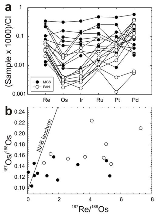 (a) CI-chondrite normalized HSE abundances and (b) 187Re/188Os versus 187Os/188Os for lunar crustal rocks, including ferroan anorthosites (FAN) and magnesian suite (MGS) rocks. The MGS includes troctolites (76535), norites (15455, 77215, 78235) and dunites (72415). Data from Day et al. (2010). Shown in (b) is the 4.568 Ga IIIAB iron isochron from Smoliar et al. (1996).