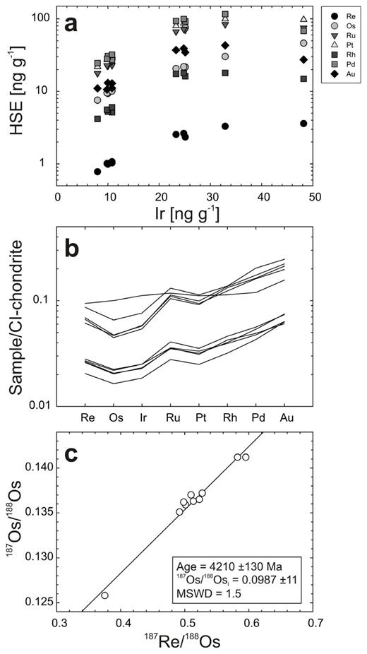 An example of lunar impact melt breccia (a) variations of Re, Os, Ru, Pt, Rh, Pd and Au with Ir, (b) CI-chondrite normalized HSE abundances and (c) 187Re/188Os versus 187Os/188Os for the fine-grained sub-ophitic impact melt 67935. This particular sample has yielded the only Re–Os isochron for a lunar impact melt rock, of 4.21 ± 0.13 Ga, yet has one measured fraction that deviates from a potential linear correlation in (a) and has a flatter pattern (b). Data from Fischer-Gödde and Becker (2012).